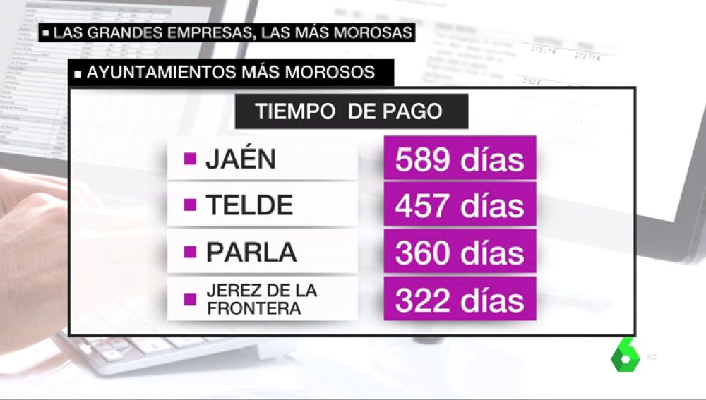 Los ayuntamientos y comunidades incumplen la ley sistemáticamente en los pagos a los autónomos: Jaén, Telde y Parla son los más morosos