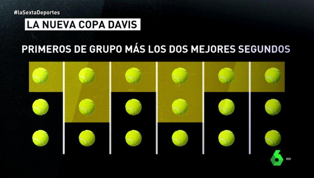 Así será la nueva Davis de Piqué aprobada por la ITF