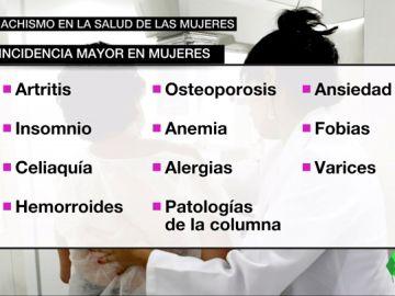 BORRADOR El machismo en la salud de las mujeres: los distintos síntomas de una misma enfermedad