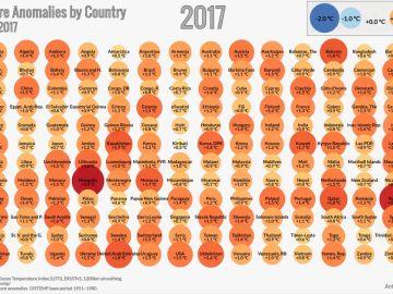 Gráfico que muestra el aumento de la temperatura global