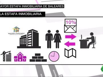 La mayor estafa inmobiliaria de Baleares
