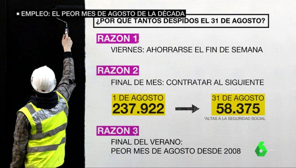 31 de agosto de 2018: el día que más empleo se destruyó en la historia de España