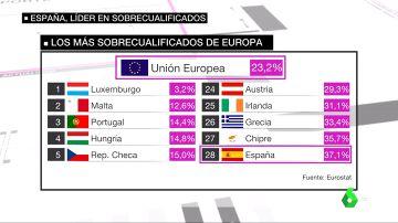 España, líder en trabajadores sobrecualificados