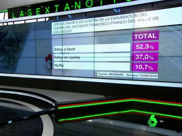 Barómetro sobre la exhumación de Franco