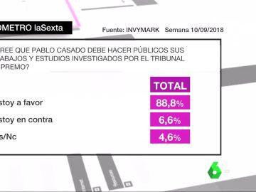 Barómetro laSexta sobre Pablo Casado
