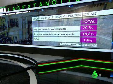 Barómetro sobre la situación política actual