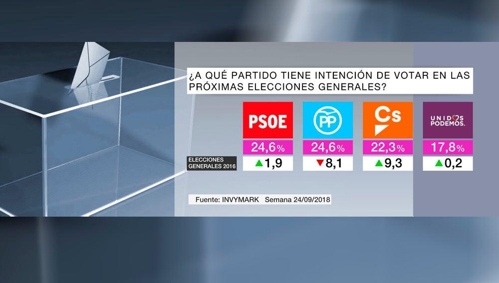 Barómetro intención voto
