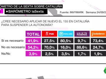 VÍDEO REEMPLAZO | Barómetro laSexta: Un 54,2% de encuestados no creen necesario aplicar de nuevo el artículo 155 en Cataluña
