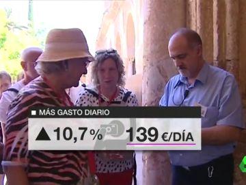 Cara y cruz en los últimos datos de turismo: España recibe menos visitantes extranjeros pero el gasto medio crece un 11%