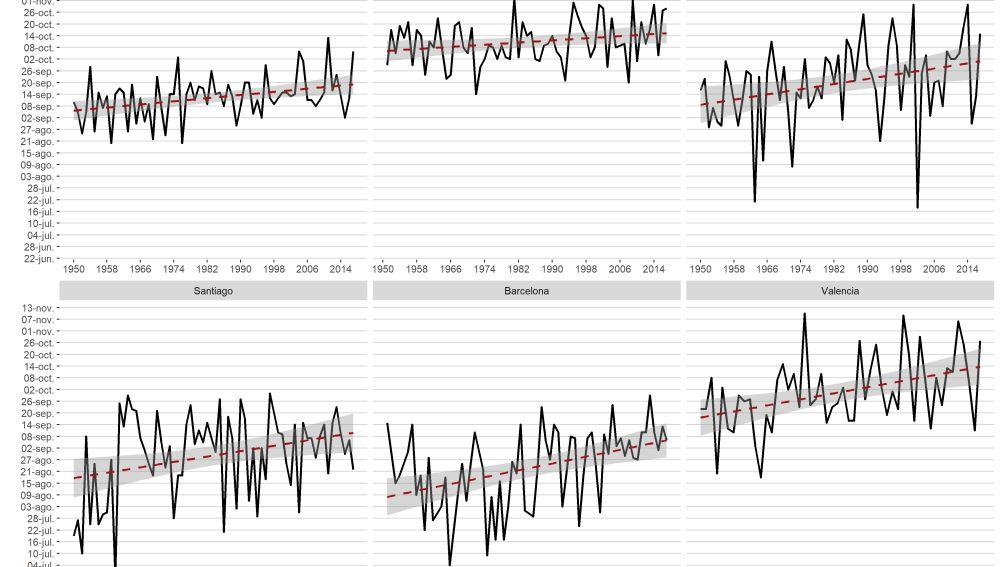 Evolución del día en el que ya no se bajan de 30 ºC desde 1950 hasta 2017