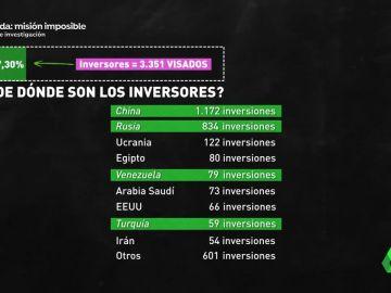Inversiones inmobiliarias de extranjeros en España