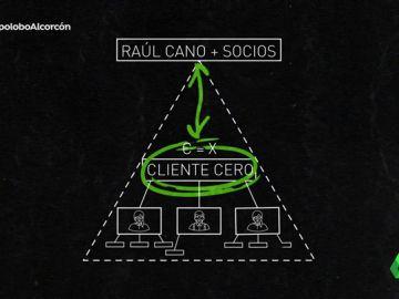 Modelo de estafa piramidal