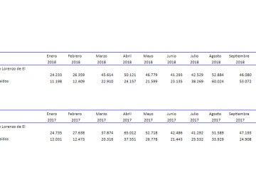 Datos de las visitas al Valle de los Caídos en el último año