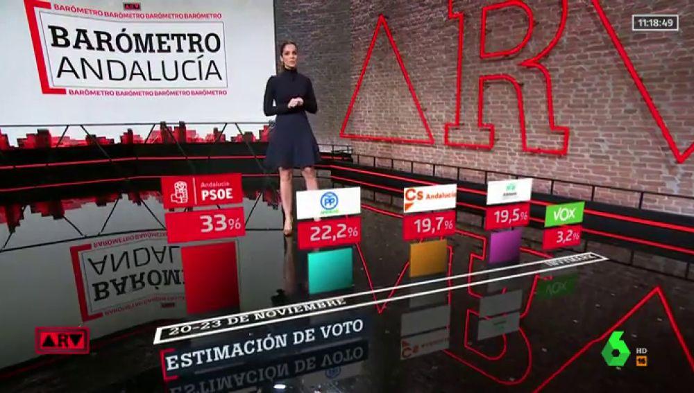 Elecciones Andalucía 2018: el PSOE volvería a ganar con un 33% de los votos