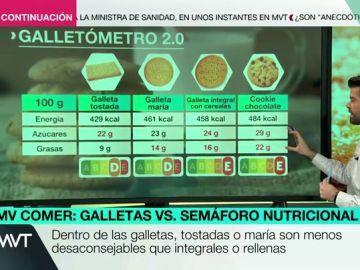 ¿Se pueden consumir galletas diariamente?, ¿qué recetas son más saludables?: Luis A. Zamora resuelve tus dudas