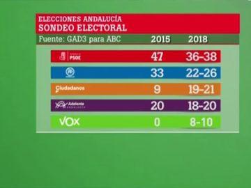 Resultados en Andalucía el 2D, según el sondeo de ABC