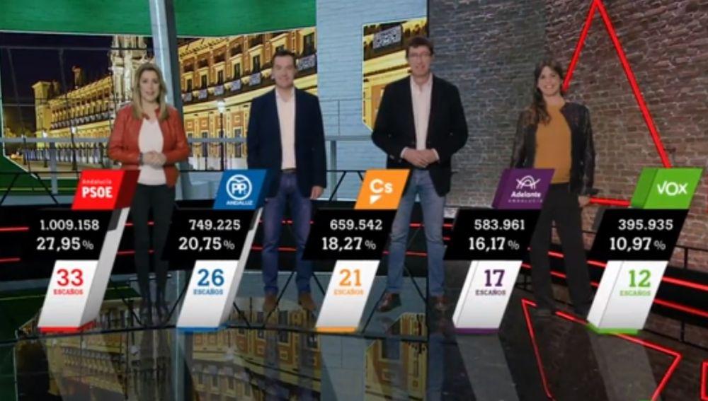 Realidad aumentada con los candidatos andaluces en Al Rojo Vivo