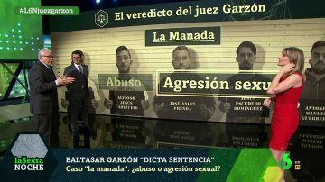 """El veredicto del exjuez Garzón sobre la sentencia de 'La Manada': """"Es una agresión sexual sin paliativos"""""""