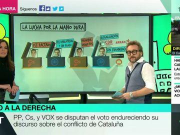 Analizamos la evolución de la derecha sobre Cataluña