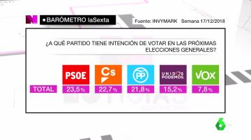 Barómetro de laSexta sobre intención de voto