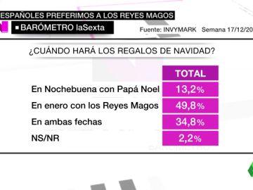 Barómetro laSexta: casi un 50% de los españoles prefiere recibir los regalos de Navidad con los Reyes Magos