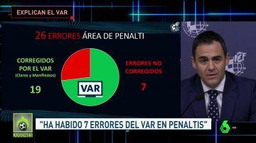 Velasco Carballo y Clos Gómez dan la cara por el VAR