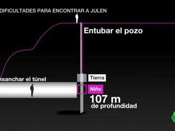 Las claves para entender el túnel lateral que se excavará para llegar hasta Julen