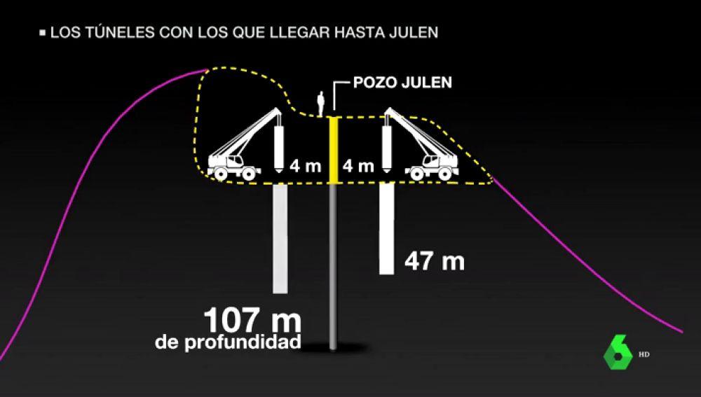 Rescate de Julen: este viernes arranca la perforación del túnel vertical para acceder al pozo de Totalán