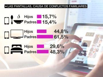 Las pantallas, causa habitual de conflictos familiares