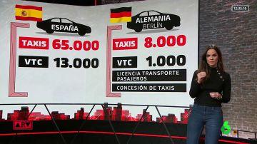 Así operan los taxis y los VTC en otros países