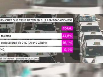 Barómetro laSexta sobre la huelga de taxis