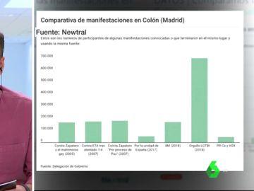 Esta es la comparativa de asistencia a manifestaciones en Colón con datos de la Delegación del Gobierno