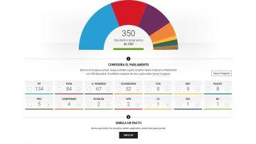 Pactómetro para las elecciones generales del 28-A