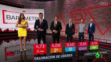 Barómetro de laSexta: el PSOE ganaría unas elecciones en las que el bloque de PP, Cs y Vox obtendría más del 50% de los votos