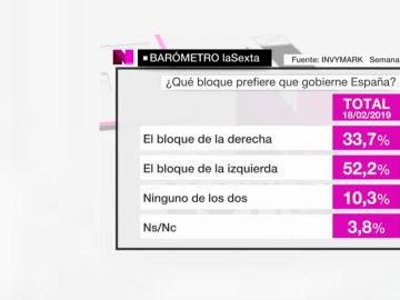 Barómetro de laSexta sobre las coaliciones