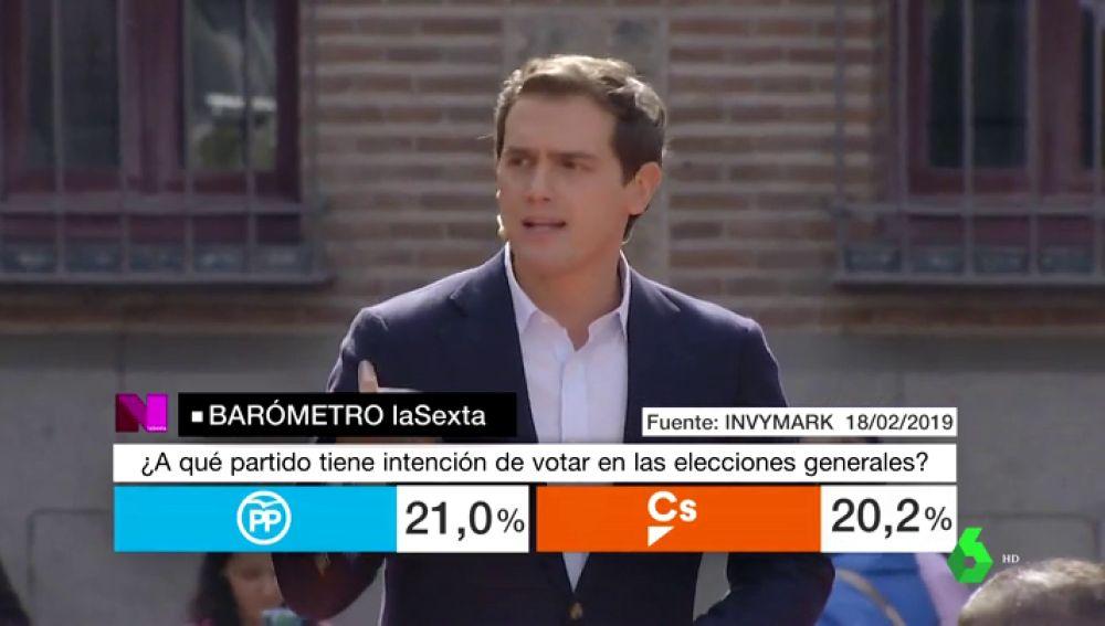 Barómetro de laSexta: Ciudadanos se podría quedar a una diferencia mínima de Casado en las elecciones de abril