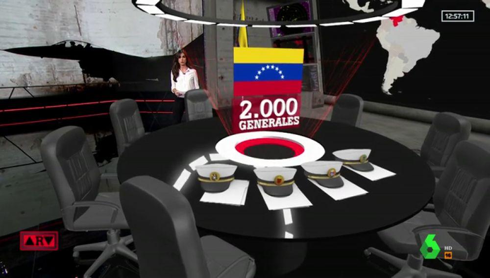 Las cifras del ejército de Venezuela