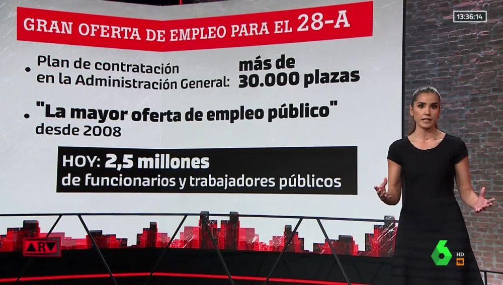 Oferta de empleo público