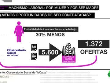 La trampa que demuestra la discriminación laboral que sufre la mujer y lo lejos que estamos de la igualdad