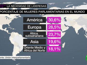 Apenas uno de cada cuatro parlamentarios en el mundo es mujer