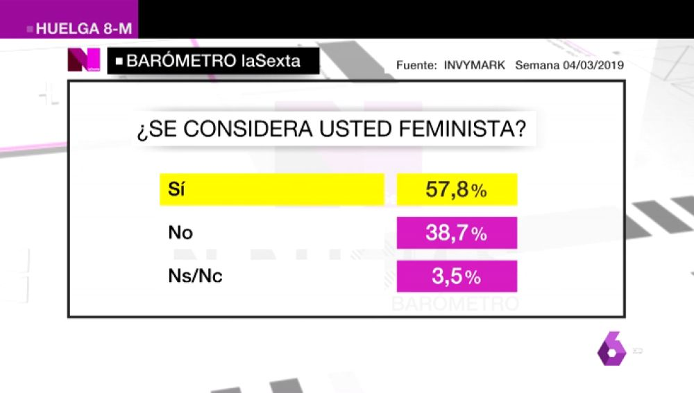 BAROMETRO FEMINISTA