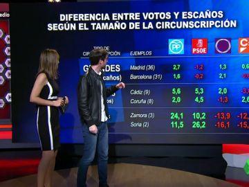 Esta es la diferencia entre los votos y los escaños que obtiene un partido según el tamaño de las provincias