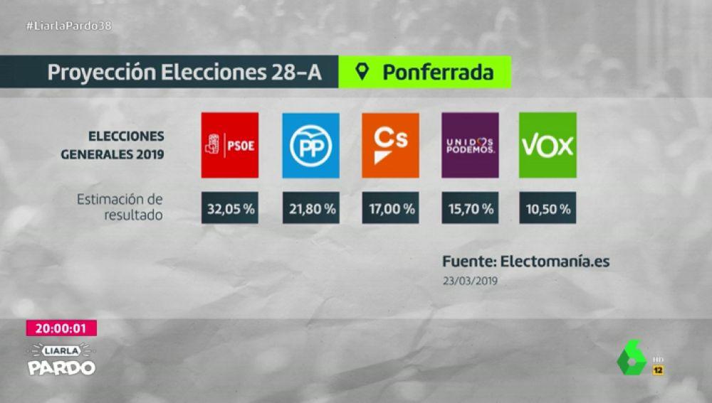 Proyección de las elecciones generales en Ponferrada