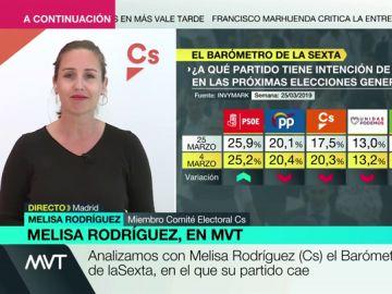 """Melisa Rodríguez, sobre los resultados del Barómetro de laSexta: """"Lo que hoy se da por bueno mañana puede estar obsoleto"""""""