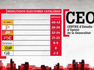 Barómetro del CEO catalán sobre las elecciones catalanas
