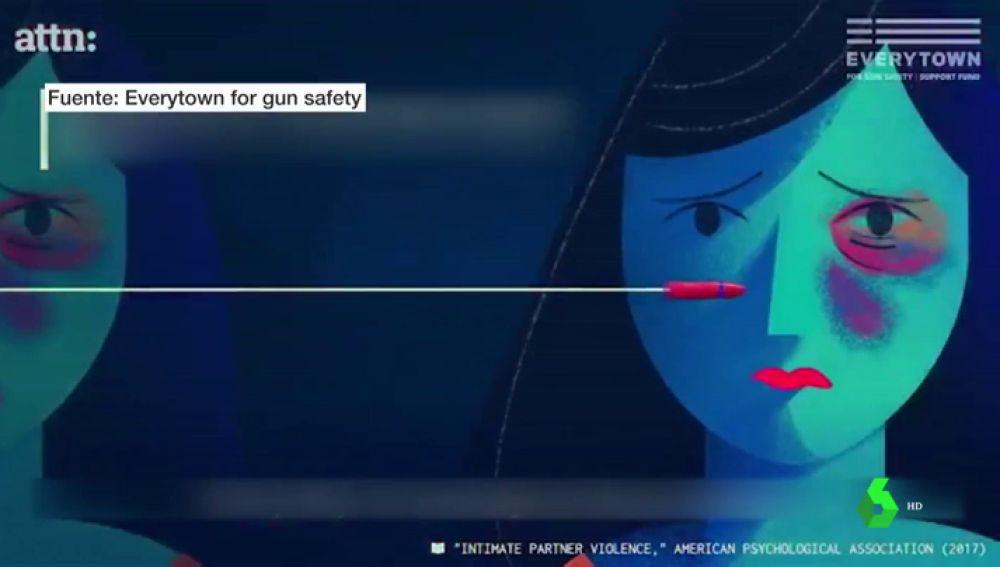 Cada año 1.500 mujeres son asesinadas por sus parejas o exparejas en EEUU, más de la mitad con un arma de fuego