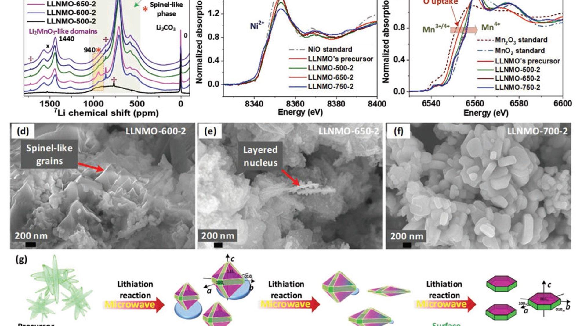 Como mejorar la sintesis de materiales para las baterias de ion litio
