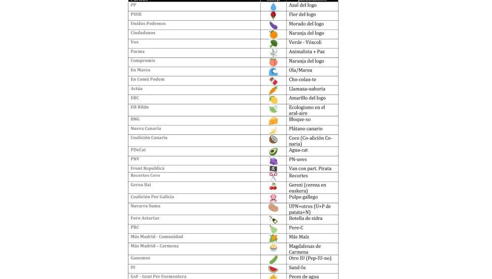 Lista de relación de partidos-emoticonos con frutas y verduras