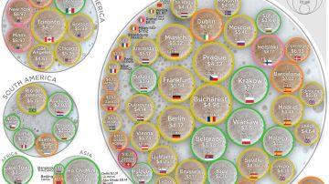 Gráfico que muestra los lugares donde se puede beber la cerveza más barata