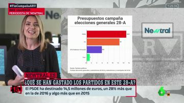 Del millón de euros de Vox a los 14,5 del PSOE o el silencio del PP: los gastos de los partidos en campaña